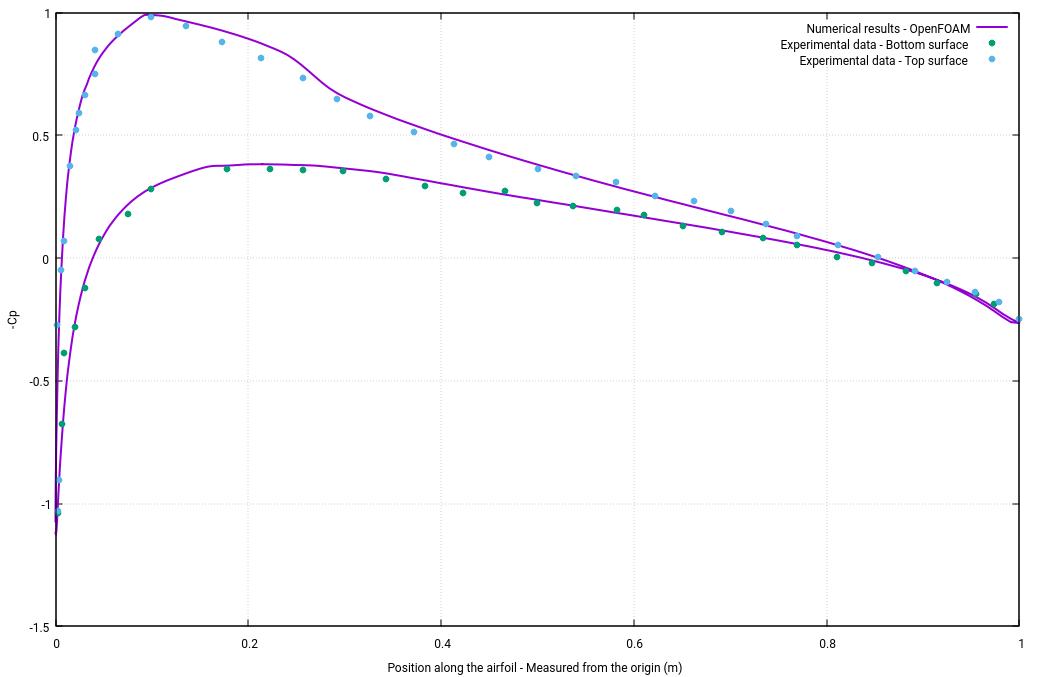 Wolf Dynamics - Multiphysics simulations, numerical optimization